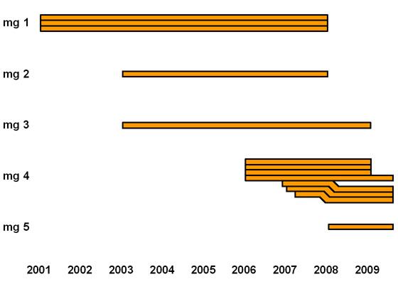 Grafik mg-Verfahren