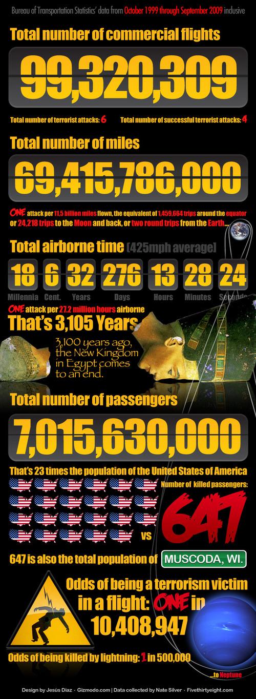 Airborne Terror
