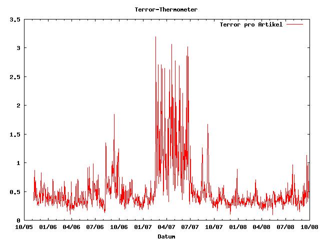 Fefes Terror-Meter (http://blog.fefe.de/?ts=b62104c4)